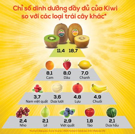 Tác dụng của quả Kiwi